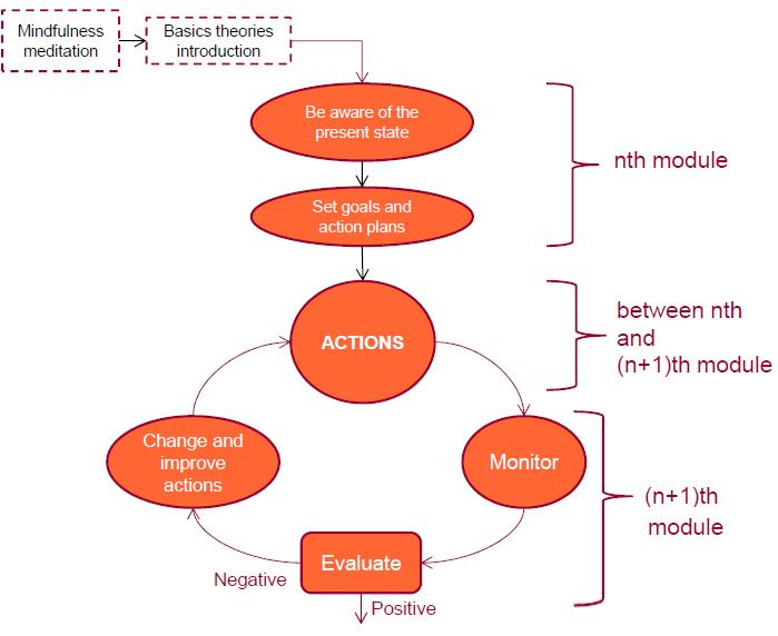 MEL module format