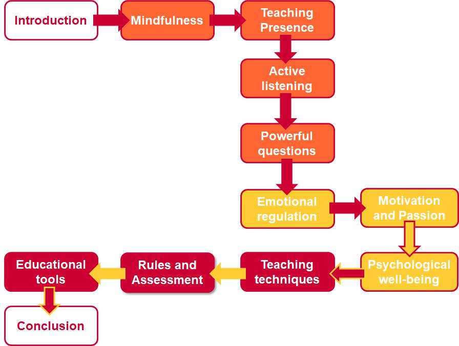 MEL training format